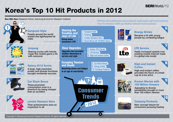 Korea&#039;s Top 10 HIT PRODUCT IN 2012